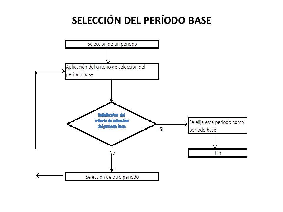 SELECCIÓN DEL PERÍODO BASE