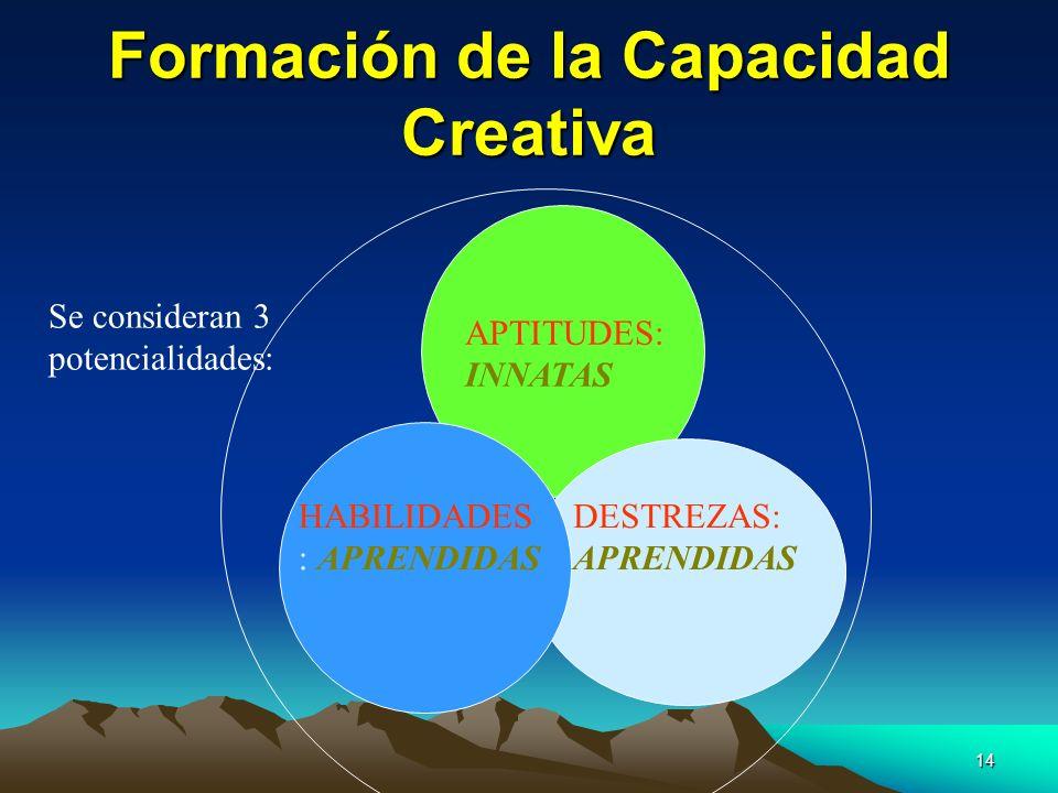 Formación de la Capacidad Creativa