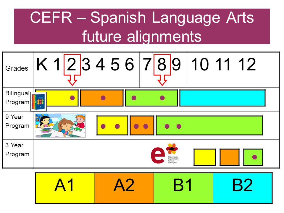 CEFR – Spanish Language Arts future alignments