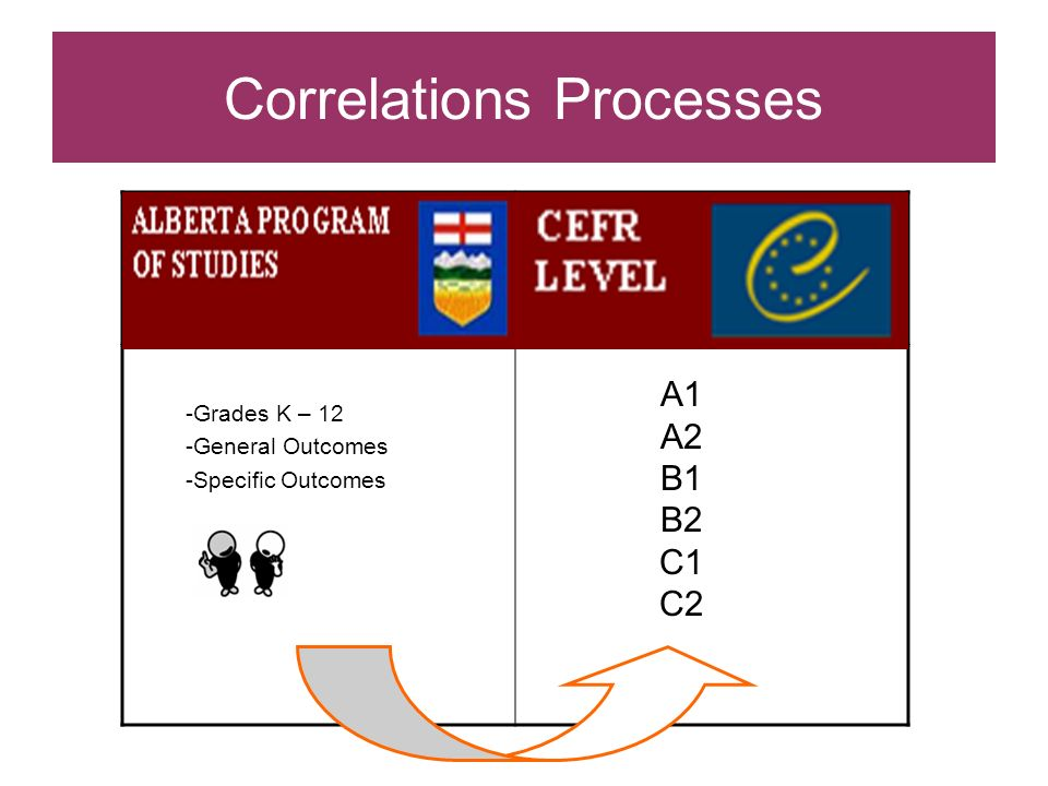 Correlations Processes