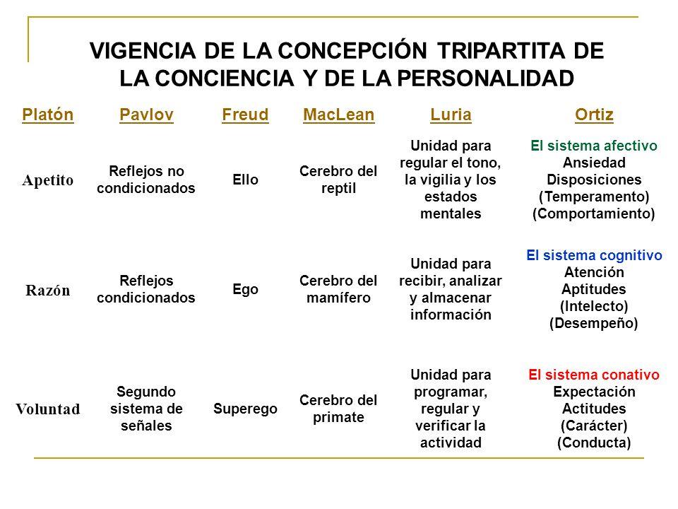 VIGENCIA DE LA CONCEPCIÓN TRIPARTITA DE LA CONCIENCIA Y DE LA PERSONALIDAD