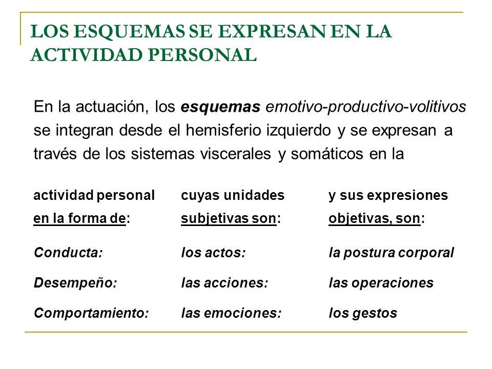 LOS ESQUEMAS SE EXPRESAN EN LA ACTIVIDAD PERSONAL