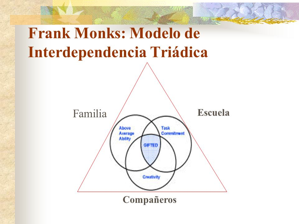 Frank Monks: Modelo de Interdependencia Triádica