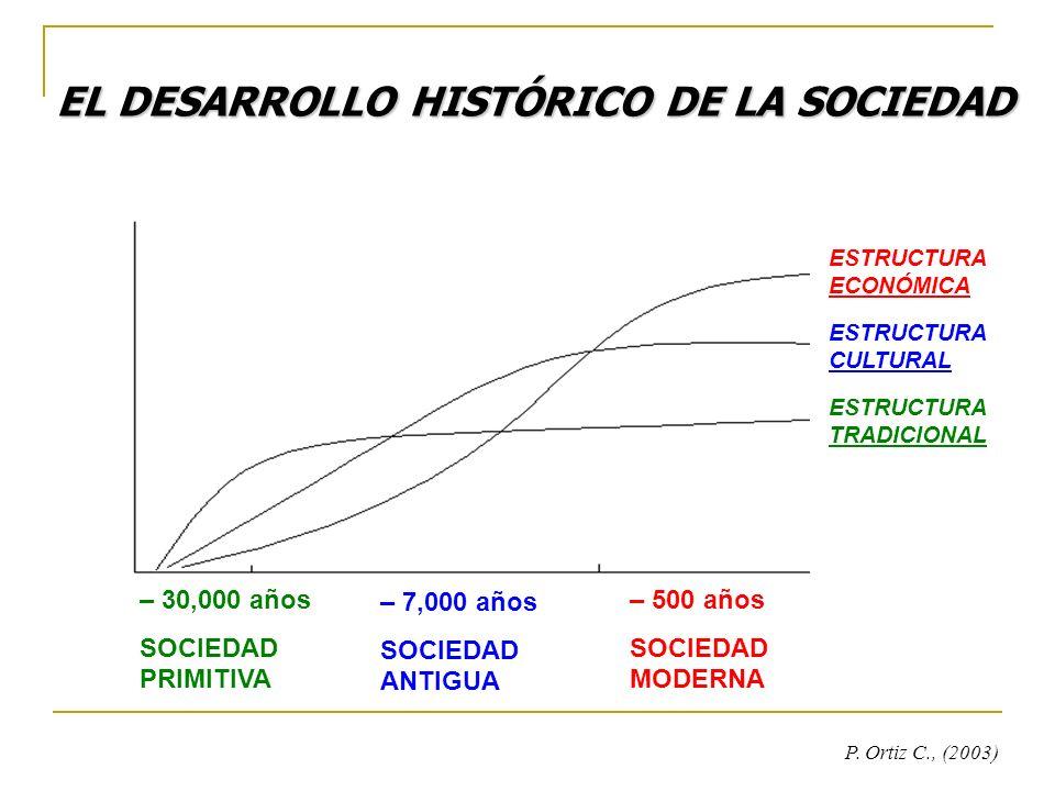 EL DESARROLLO HISTÓRICO DE LA SOCIEDAD