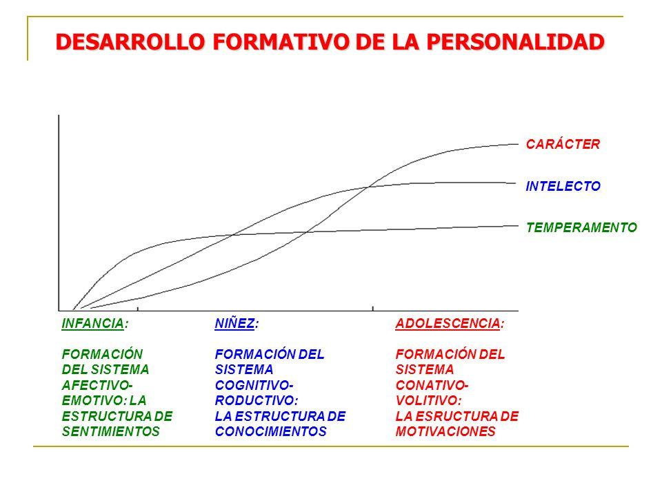 DESARROLLO FORMATIVO DE LA PERSONALIDAD