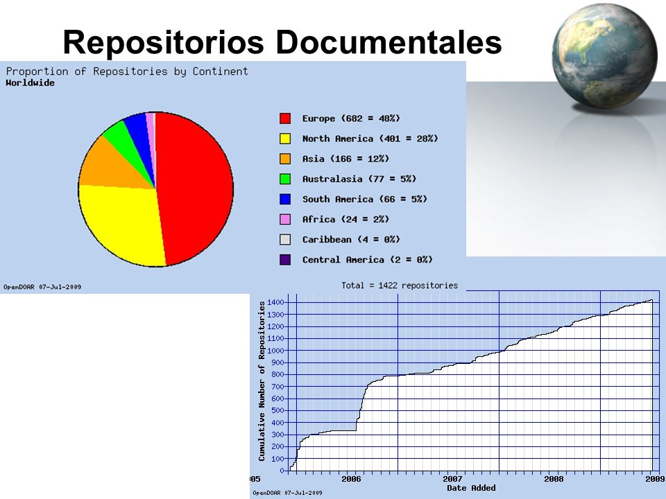 Repositorios Documentales