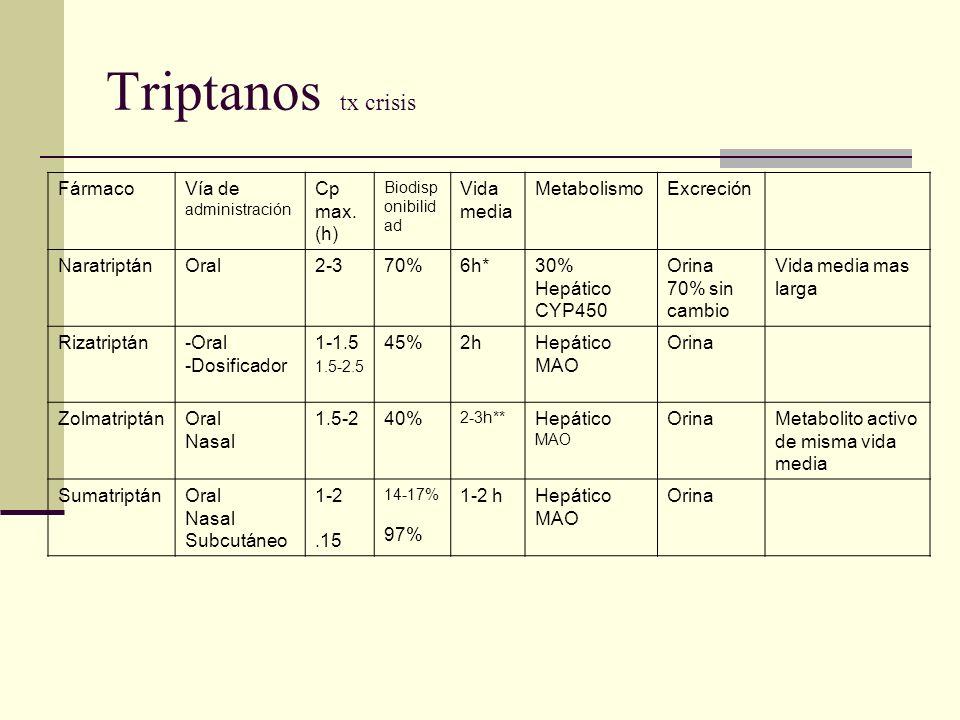 Triptanos tx crisis Fármaco Vía de administración Cp max. (h)