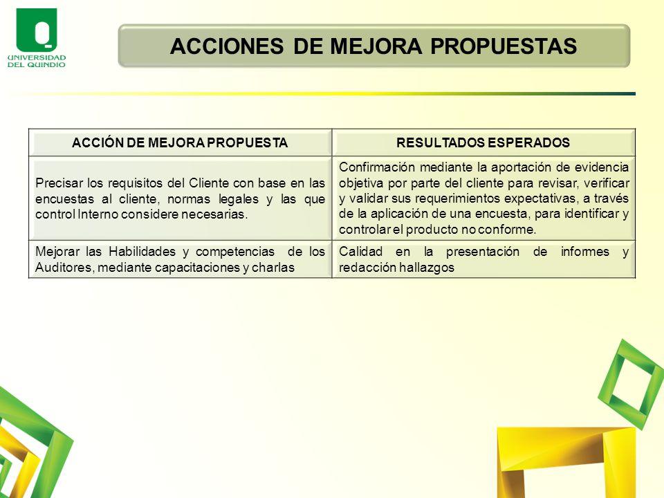 ACCIONES DE MEJORA PROPUESTAS ACCIÓN DE MEJORA PROPUESTA