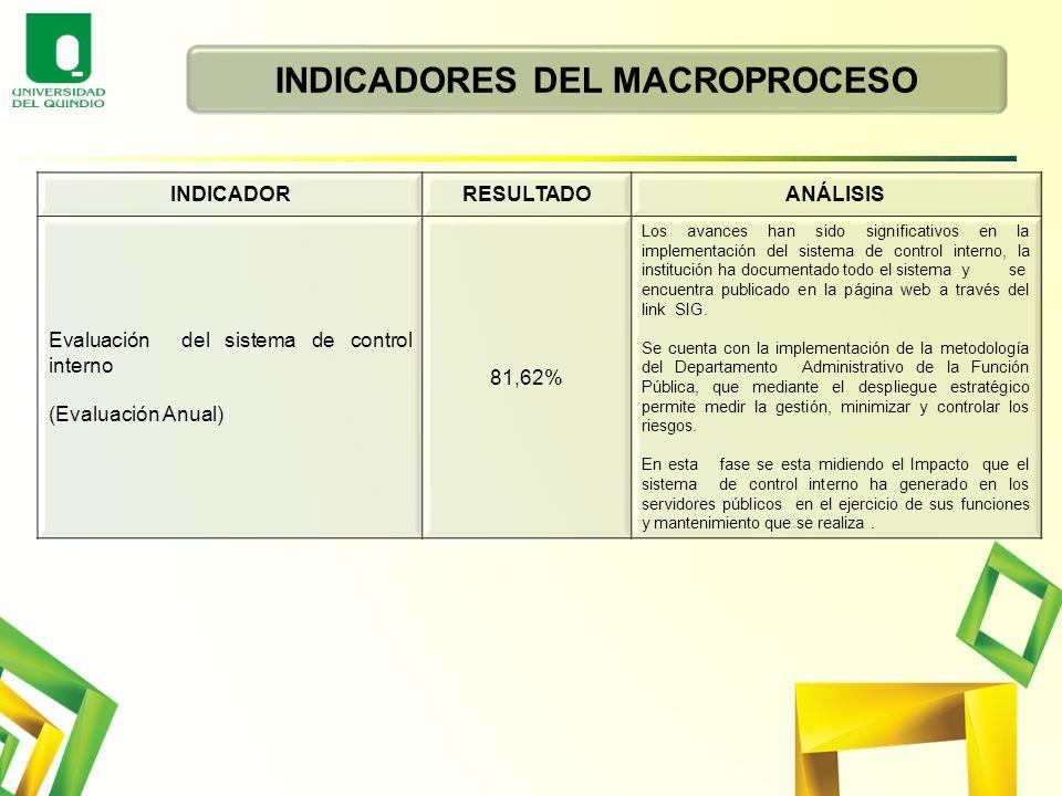 INDICADORES DEL MACROPROCESO
