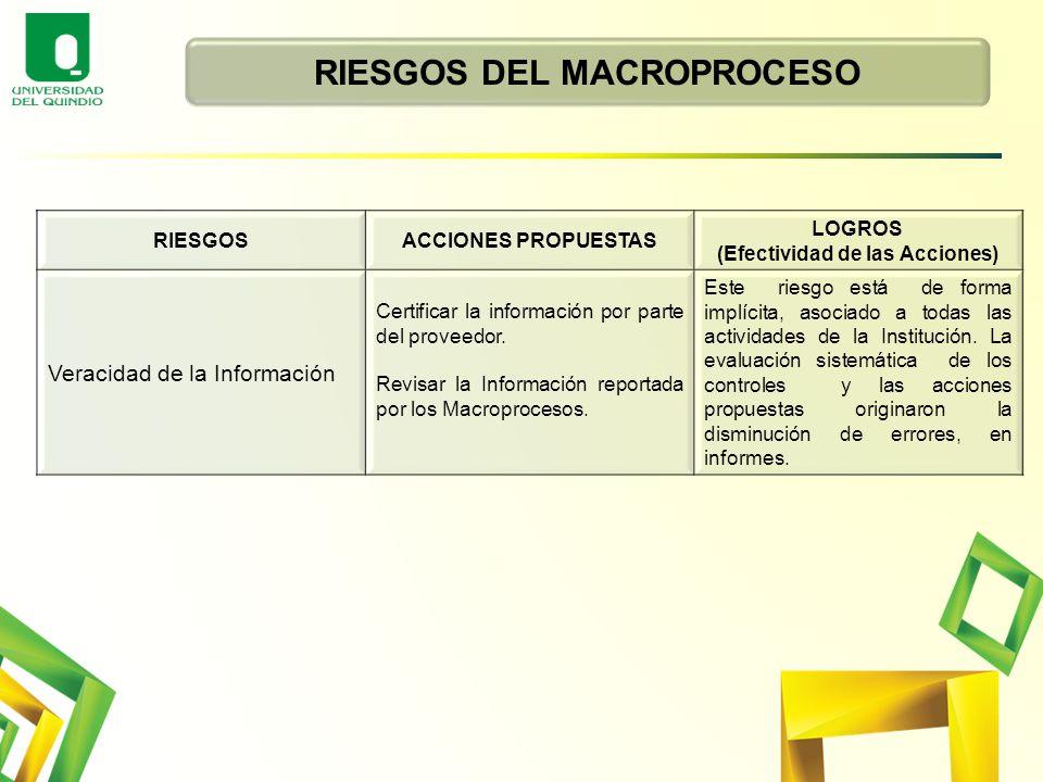 RIESGOS DEL MACROPROCESO (Efectividad de las Acciones)