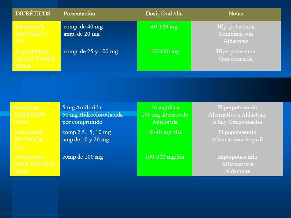 Furosemida SEGURIL® Asa comp. de 40 mg amp. de 20 mg 40-120 mg