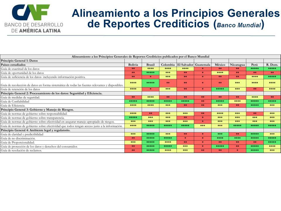 Alineamiento a los Principios Generales de Reportes Crediticios (Banco Mundial)
