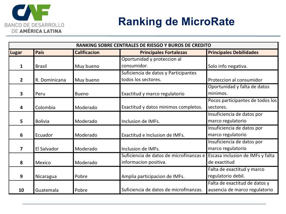 Ranking de MicroRate PIB per cápita: País de ingreso medio-alto