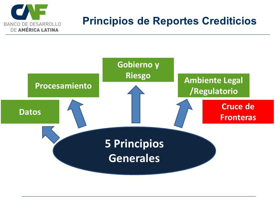 Principios de Reportes Crediticios