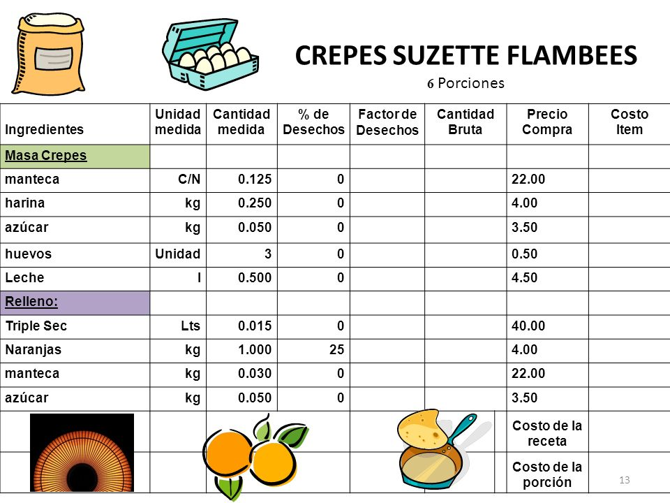 CREPES SUZETTE FLAMBEES
