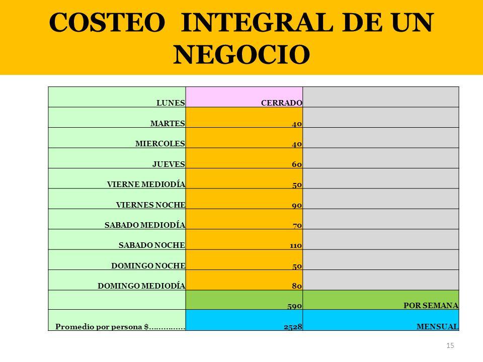 COSTEO INTEGRAL DE UN NEGOCIO