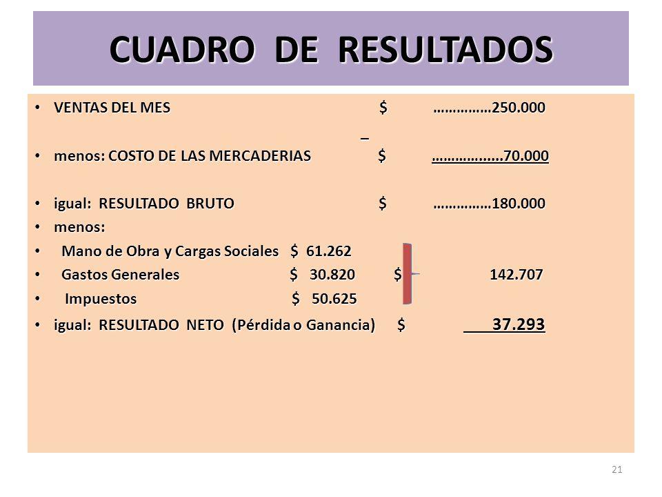 CUADRO DE RESULTADOS VENTAS DEL MES $ ……………250.000 _