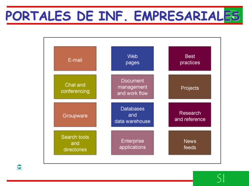 PORTALES DE INF. EMPRESARIALES 