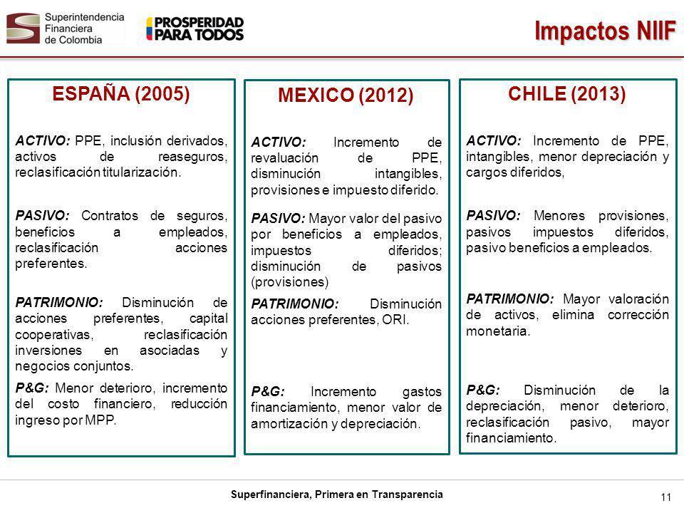 Impactos NIIF ESPAÑA (2005) MEXICO (2012) CHILE (2013)