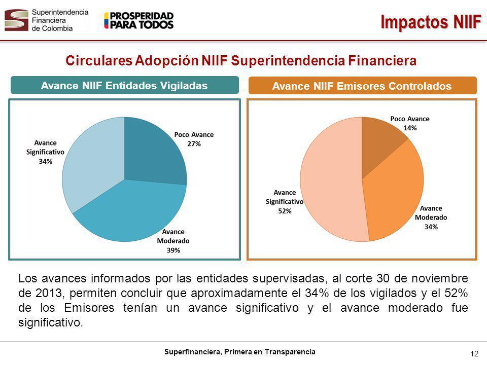 Impactos NIIF Circulares Adopción NIIF Superintendencia Financiera