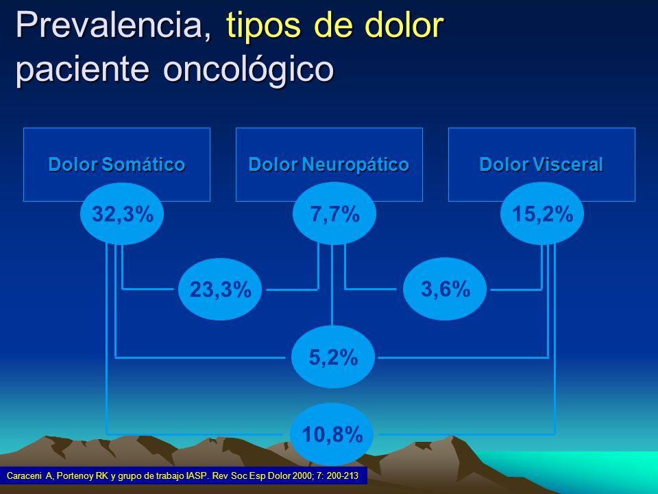 Prevalencia, tipos de dolor paciente oncológico