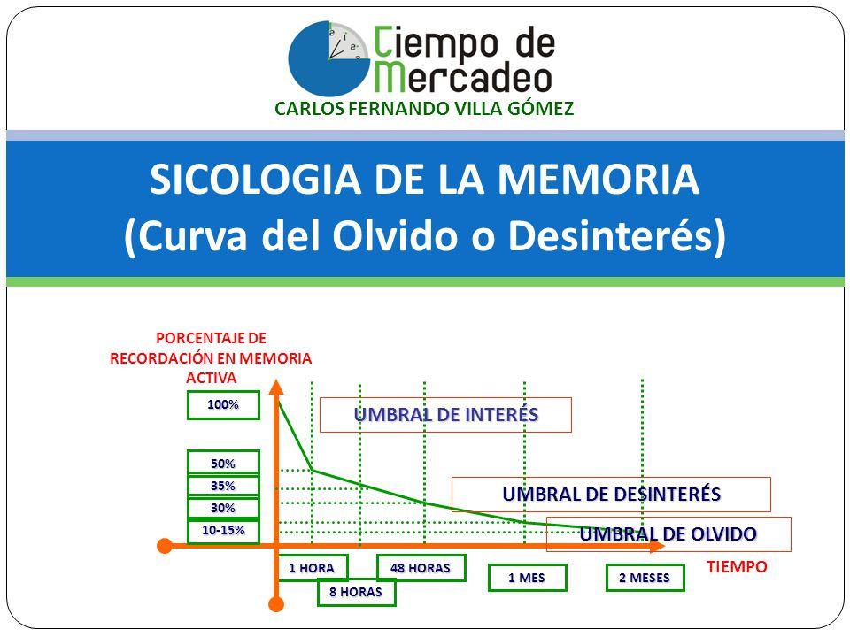 SICOLOGIA DE LA MEMORIA (Curva del Olvido o Desinterés)