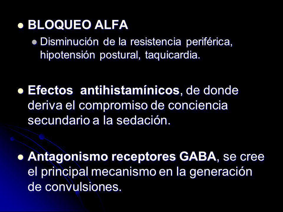 BLOQUEO ALFA Disminución de la resistencia periférica, hipotensión postural, taquicardia.