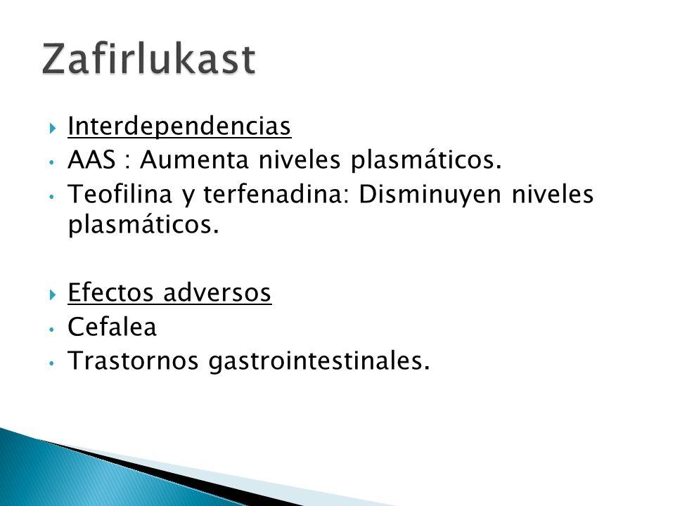 Zafirlukast Interdependencias AAS : Aumenta niveles plasmáticos.