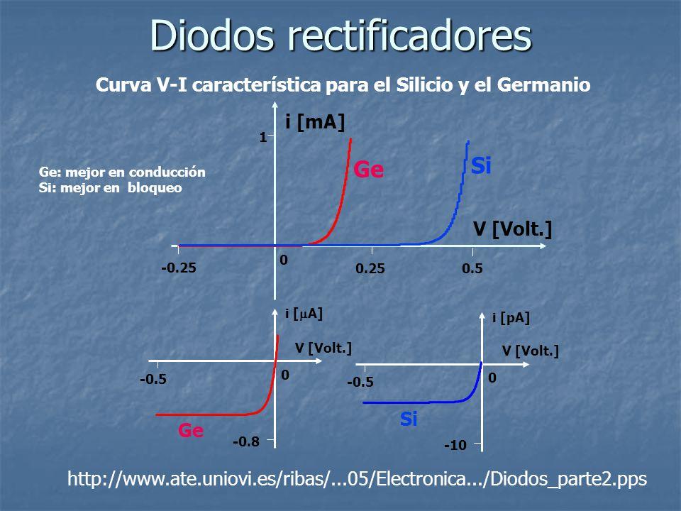 Curva V-I característica para el Silicio y el Germanio