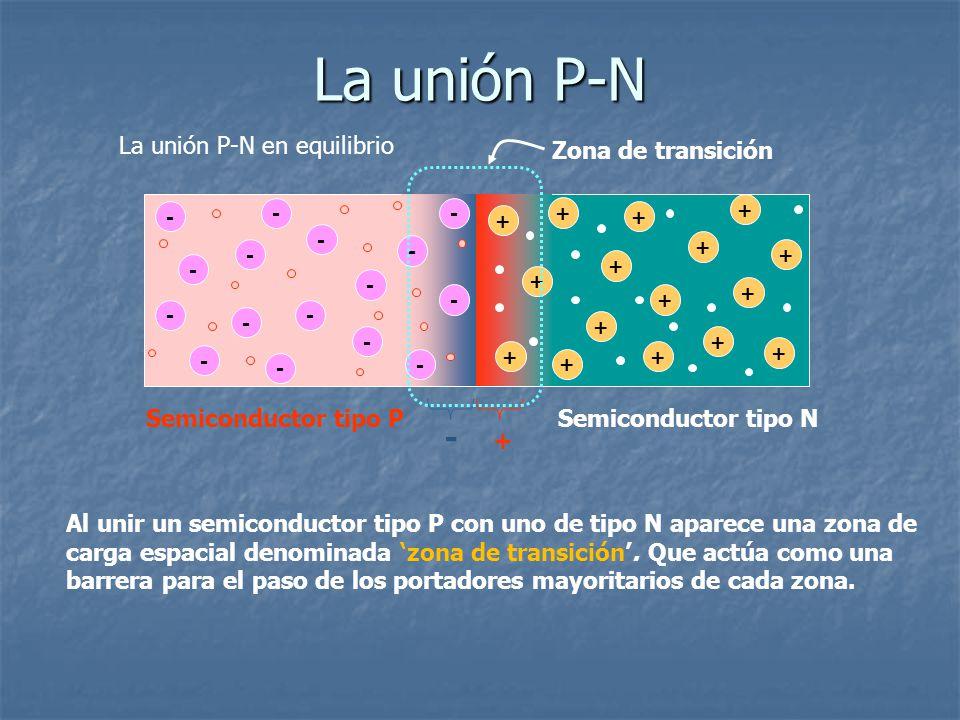 La unión P-N - La unión P-N en equilibrio Zona de transición