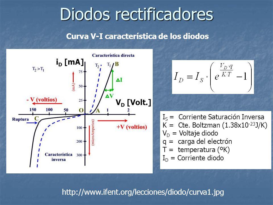 Curva V-I característica de los diodos