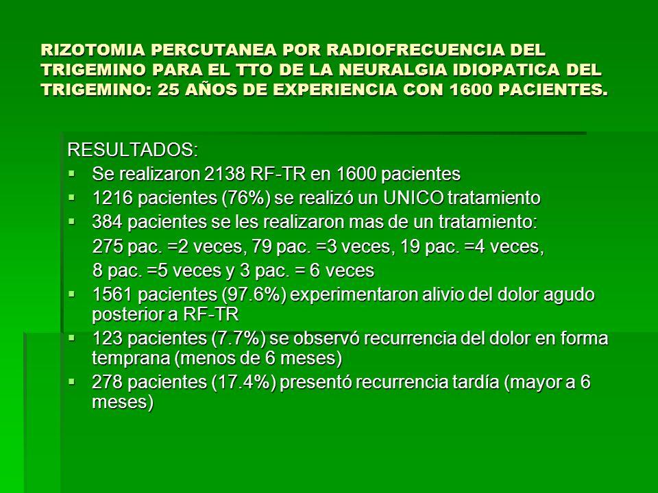 Se realizaron 2138 RF-TR en 1600 pacientes