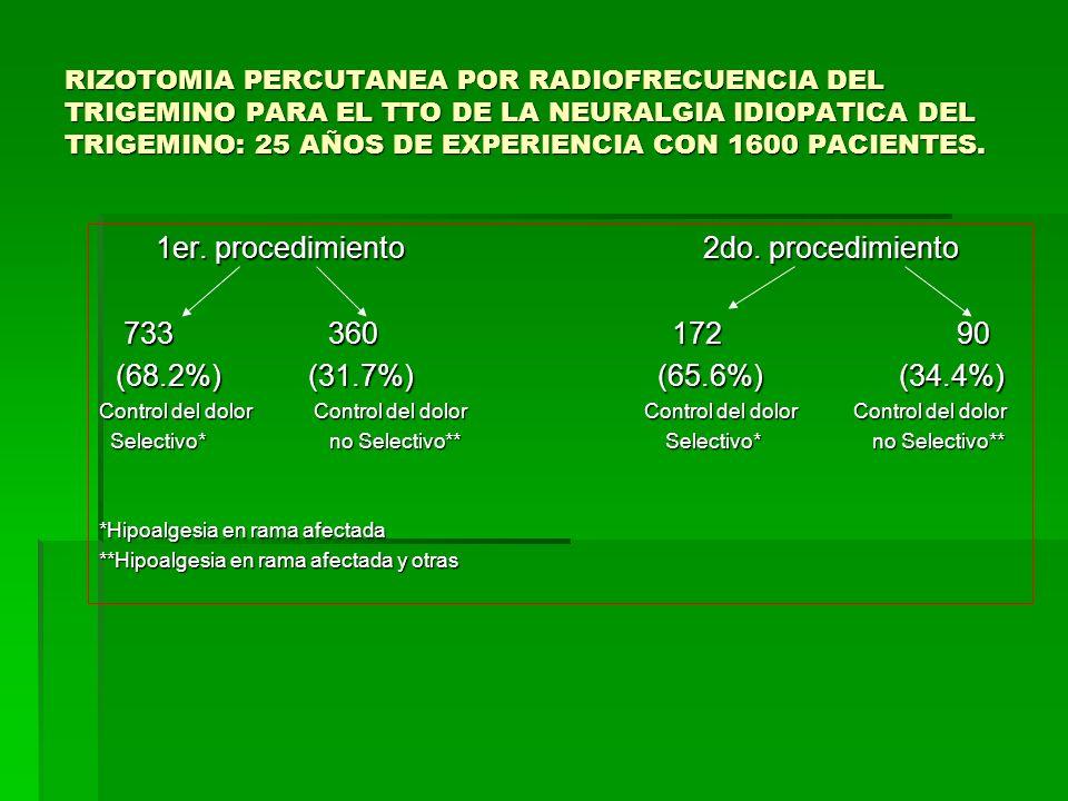 1er. procedimiento 2do. procedimiento 733 360 172 90