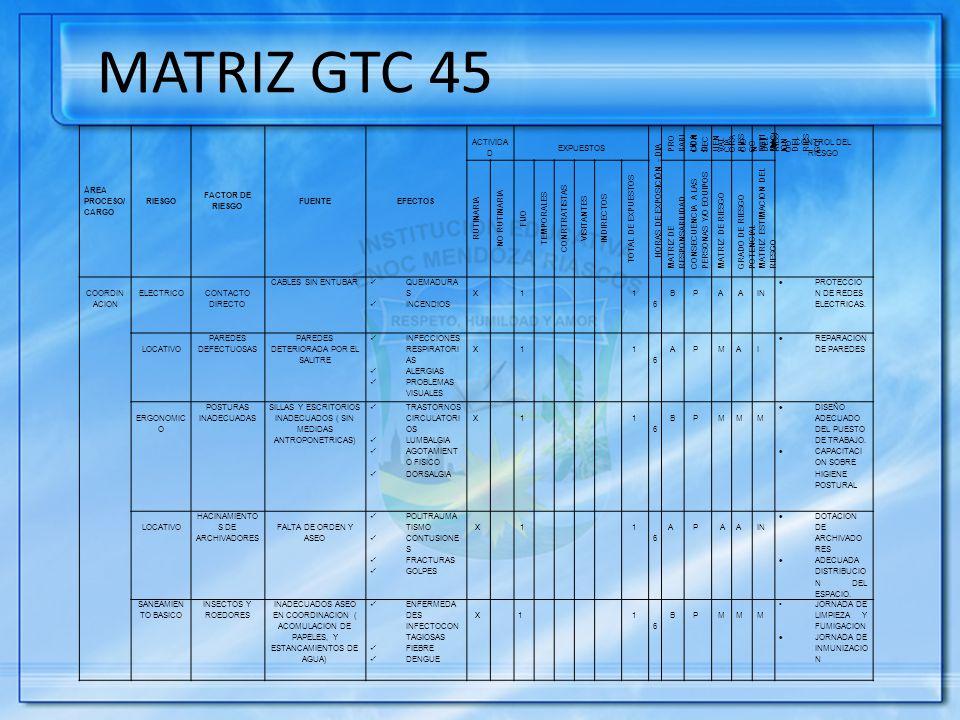 MATRIZ GTC 45 ÁREA PROCESO/ CARGO RIESGO FACTOR DE RIESGO FUENTE