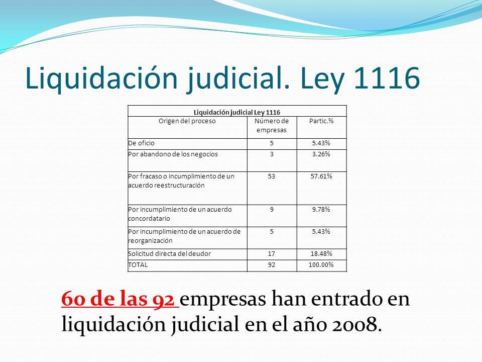 Liquidación judicial. Ley 1116