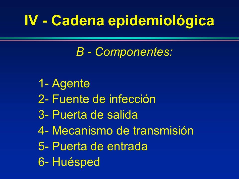 IV - Cadena epidemiológica