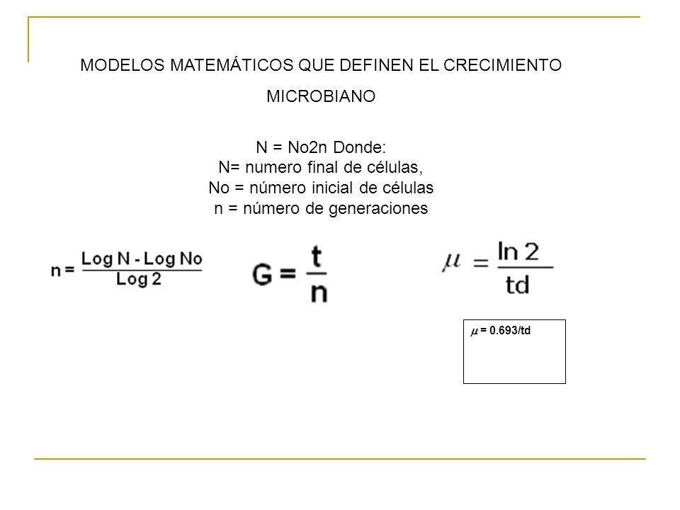 MODELOS MATEMÁTICOS QUE DEFINEN EL CRECIMIENTO MICROBIANO