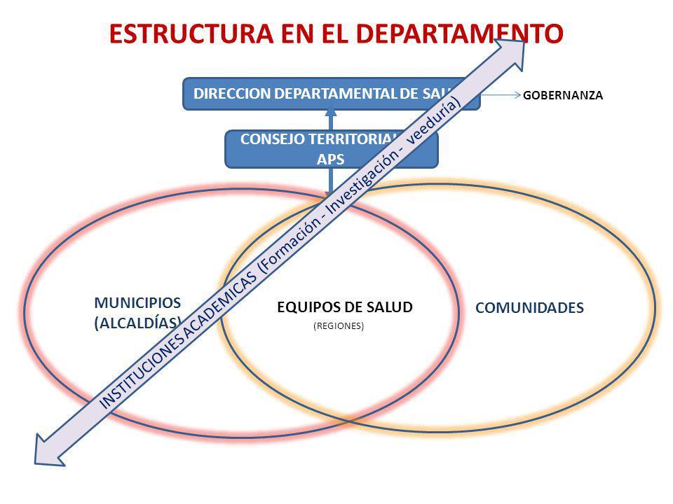 ESTRUCTURA EN EL DEPARTAMENTO