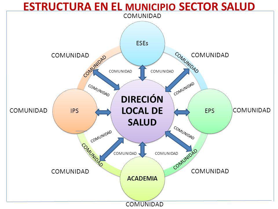 ESTRUCTURA EN EL MUNICIPIO SECTOR SALUD