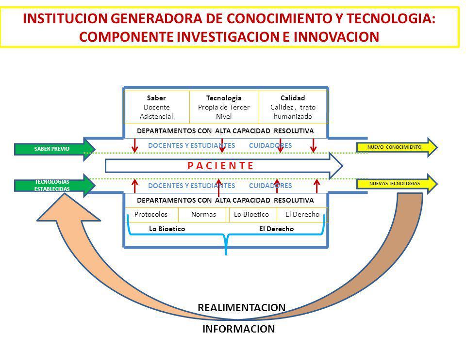 INSTITUCION GENERADORA DE CONOCIMIENTO Y TECNOLOGIA: COMPONENTE INVESTIGACION E INNOVACION
