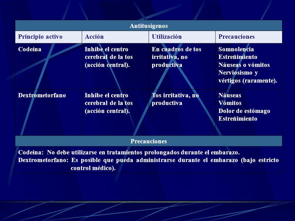 Antitusígenos Principio activo. Acción. Utilización. Precauciones. Codeína. Inhibe el centro cerebral de la tos (acción central).