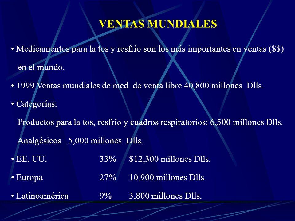 VENTAS MUNDIALES Medicamentos para la tos y resfrío son los más importantes en ventas ($$) en el mundo.