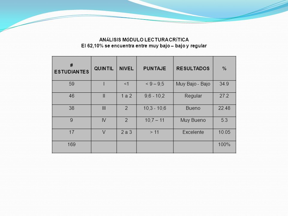 ANÁLISIS MÓDULO LECTURA CRÍTICA