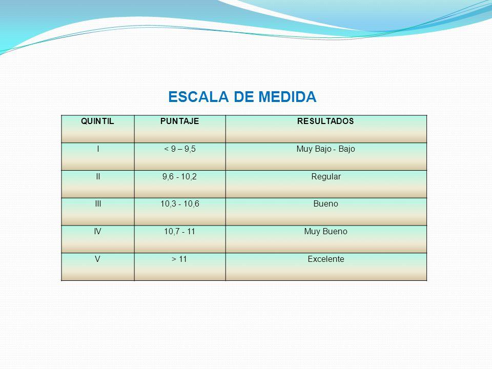 ESCALA DE MEDIDA QUINTIL PUNTAJE RESULTADOS I < 9 – 9,5