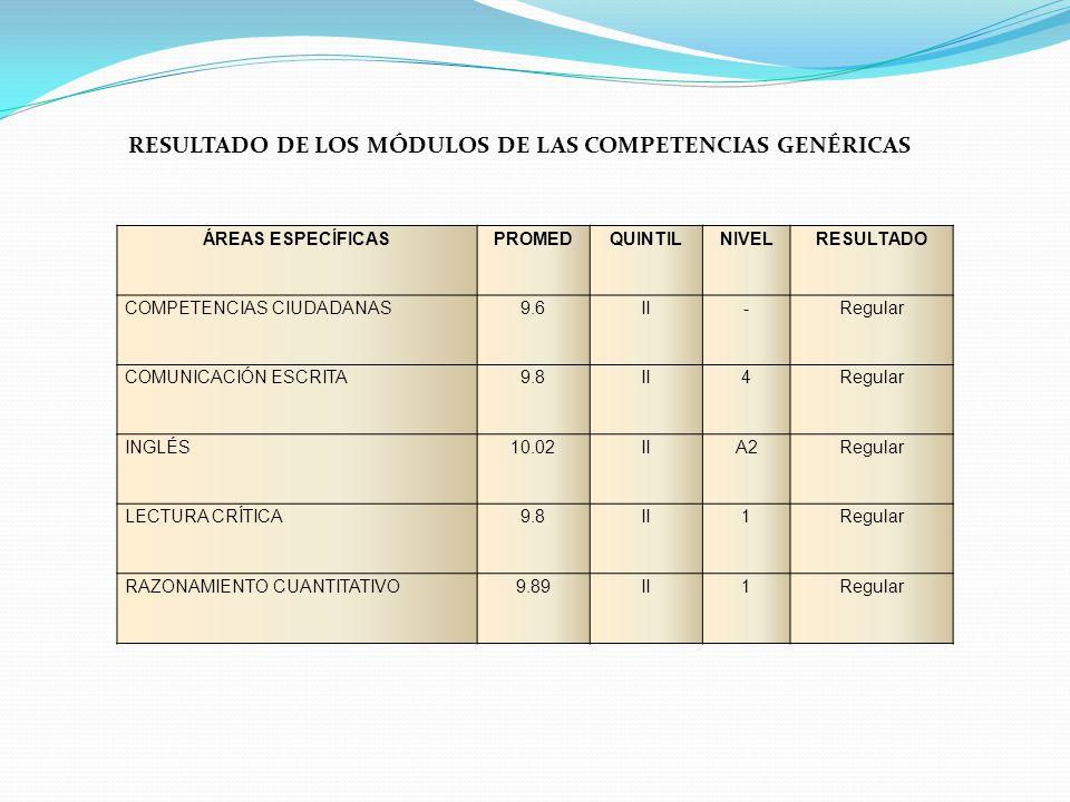 RESULTADO DE LOS MÓDULOS DE LAS COMPETENCIAS GENÉRICAS