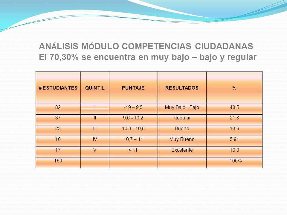 ANÁLISIS MÓDULO COMPETENCIAS CIUDADANAS