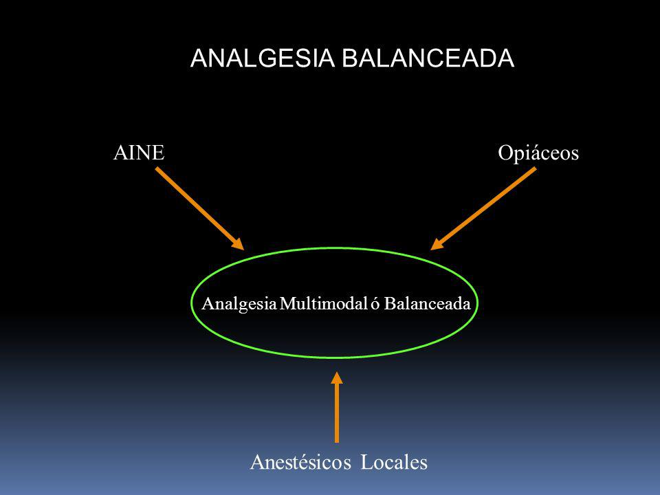 Analgesia Multimodal ó Balanceada