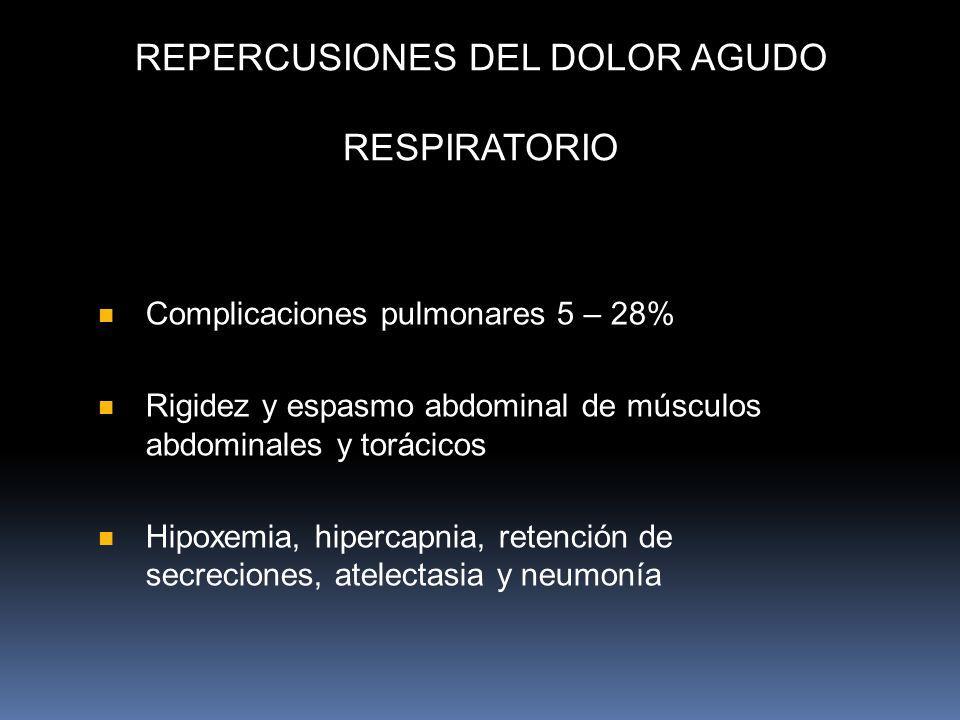 REPERCUSIONES DEL DOLOR AGUDO