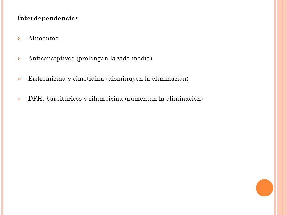 Interdependencias Alimentos. Anticonceptivos (prolongan la vida media) Eritromicina y cimetidina (disminuyen la eliminación)
