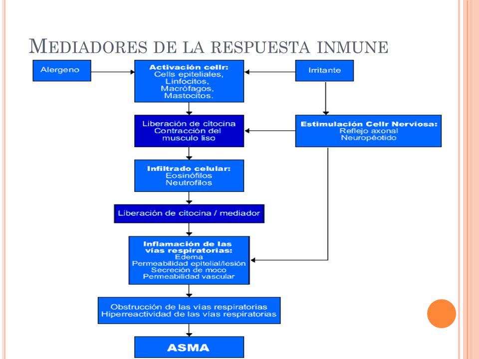 Mediadores de la respuesta inmune